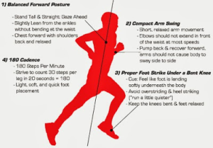 A template of a good running form, although heel strike is ok as long as you are not overstriding.