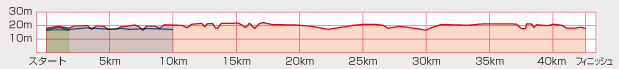 Elevation map of Koga Hanamomo: very flat